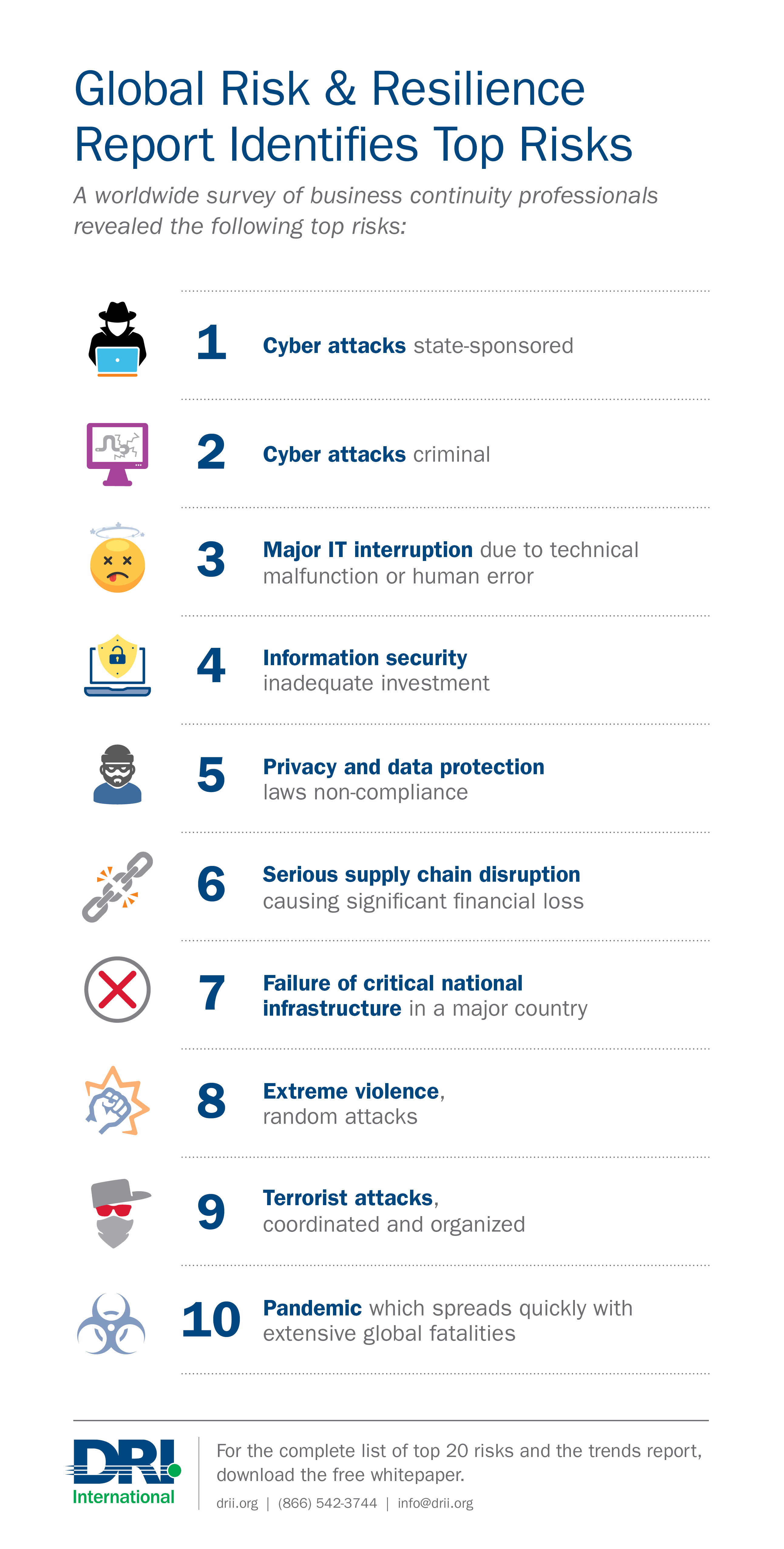 Dri drive global risk and resilience report top 10 risks click here to log into and download the report from the dri resource library xflitez Image collections